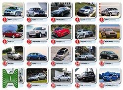 Опасность на дороге: названы худшие автомобили года